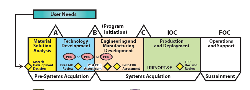 acquisition management 2